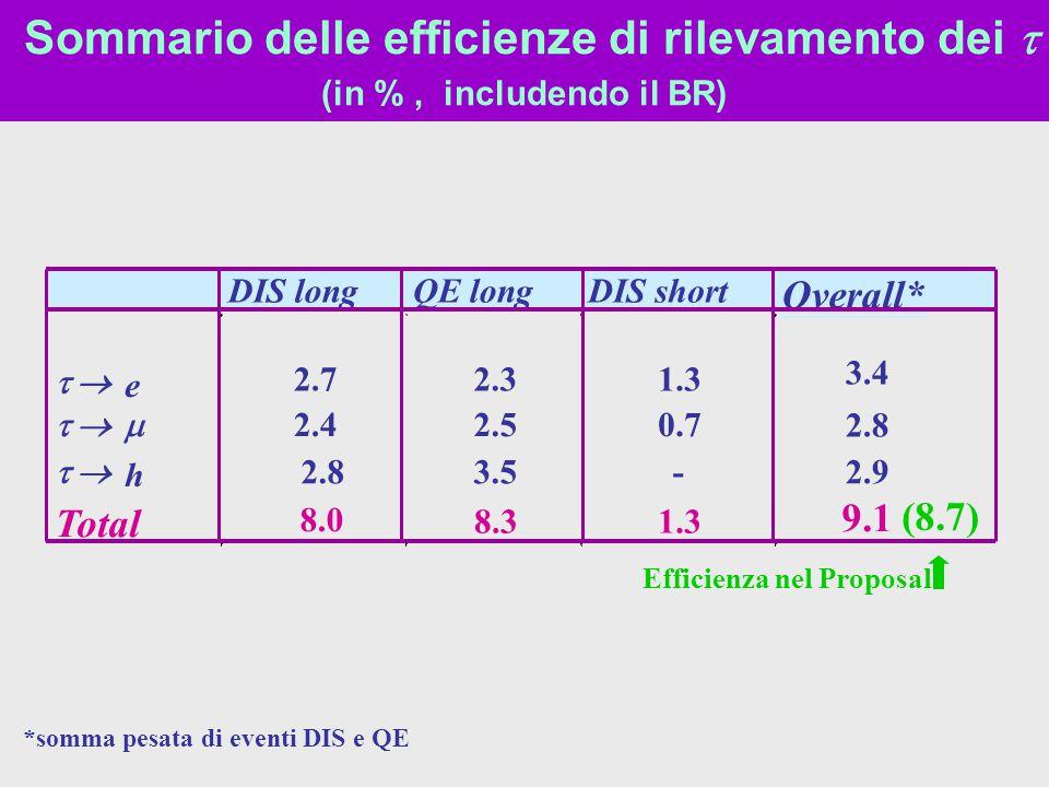 Sommario delle efficienze di rilevamento dei t (in % , includendo il BR)