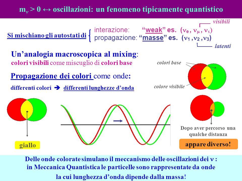 mv > 0 ↔ oscillazioni: un fenomeno tipicamente quantistico