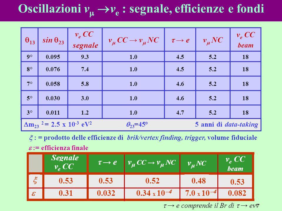Oscillazioni vm ve : segnale, efficienze e fondi
