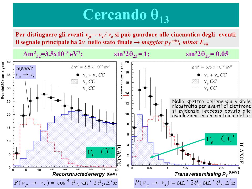 Cercando q13 Dm232=3.5x10–3 eV2; sin22q23 = 1; sin22q13 = 0.05