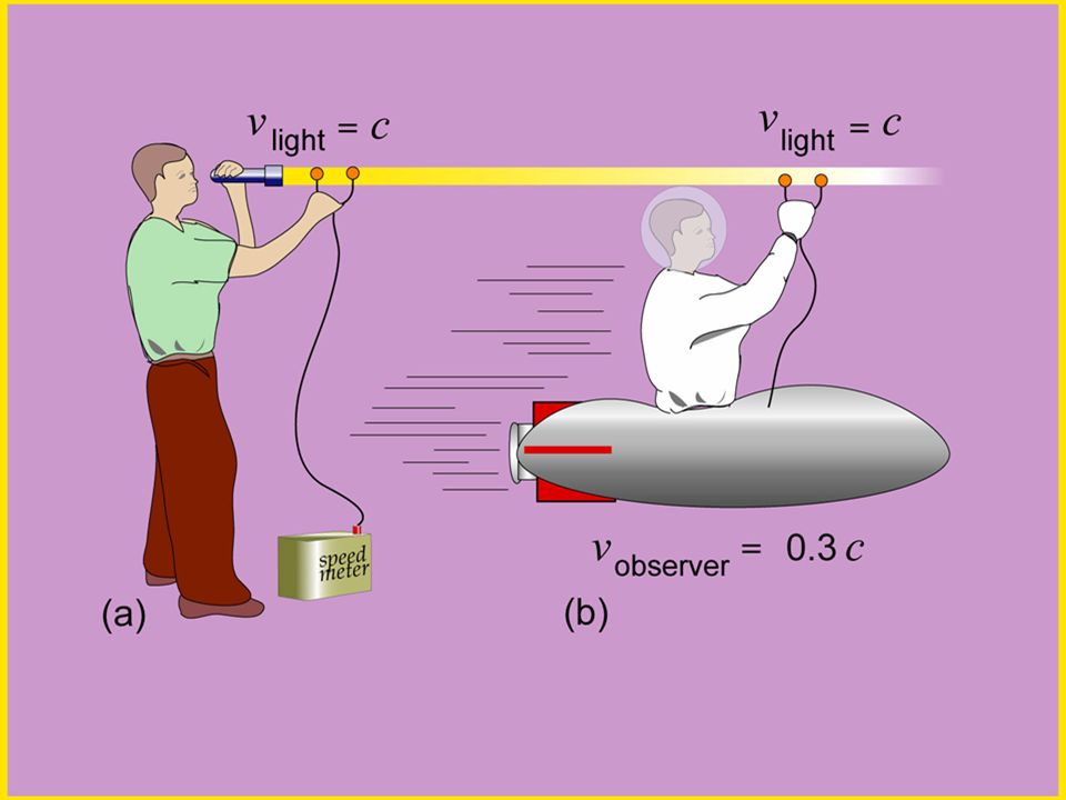 An observer in this thought experiment finds the light beam travels at the same speed c no matter whether he is (a) at rest relative to the flashlight or (b) moving alongside the light beam at a speed equal to 0.3c.