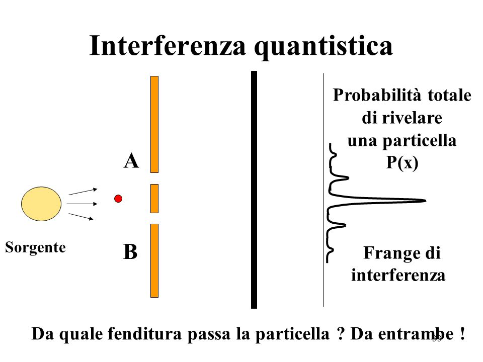 Interferenza quantistica