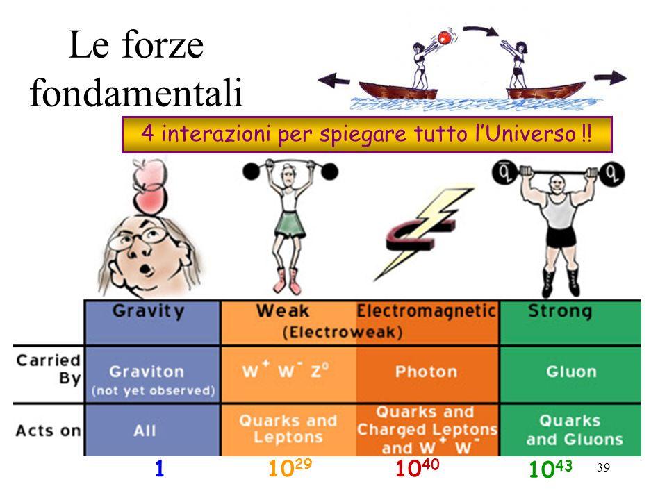 4 interazioni per spiegare tutto l'Universo !!