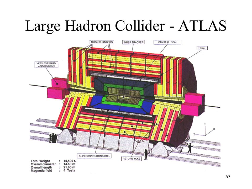 Large Hadron Collider - ATLAS