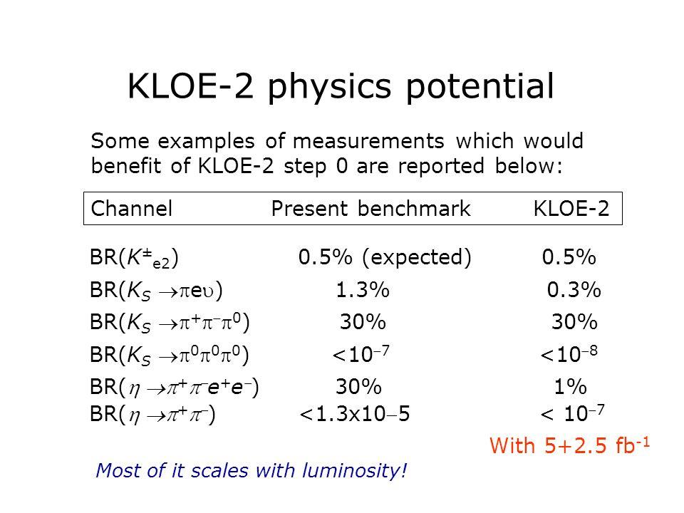 KLOE-2 physics potential