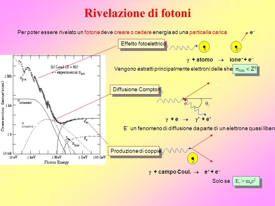 Rivelazione di fotoni Per poter essere rivelato un fotone deve creare o cedere energia ad una particella carica.