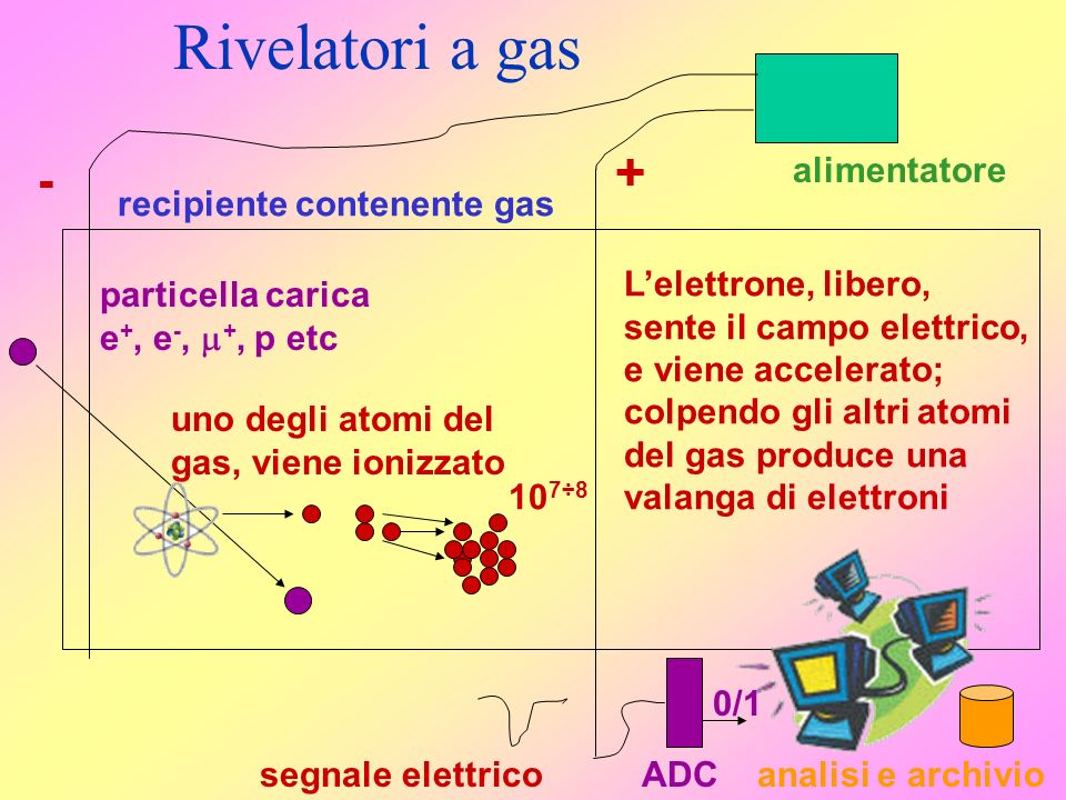 Rivelatori a gas + - recipiente contenente gas alimentatore