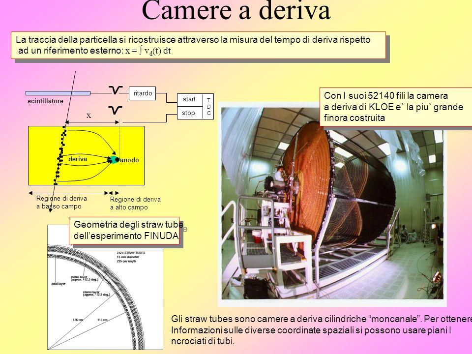 Camere a deriva La traccia della particella si ricostruisce attraverso la misura del tempo di deriva rispetto.