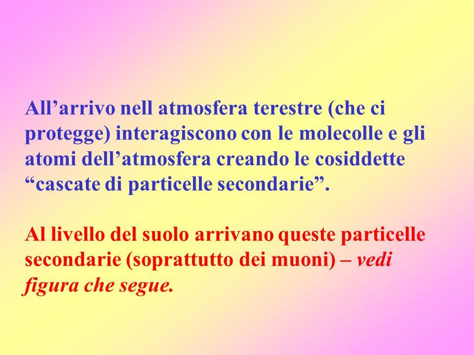 All'arrivo nell atmosfera terestre (che ci protegge) interagiscono con le molecolle e gli atomi dell'atmosfera creando le cosiddette cascate di particelle secondarie .