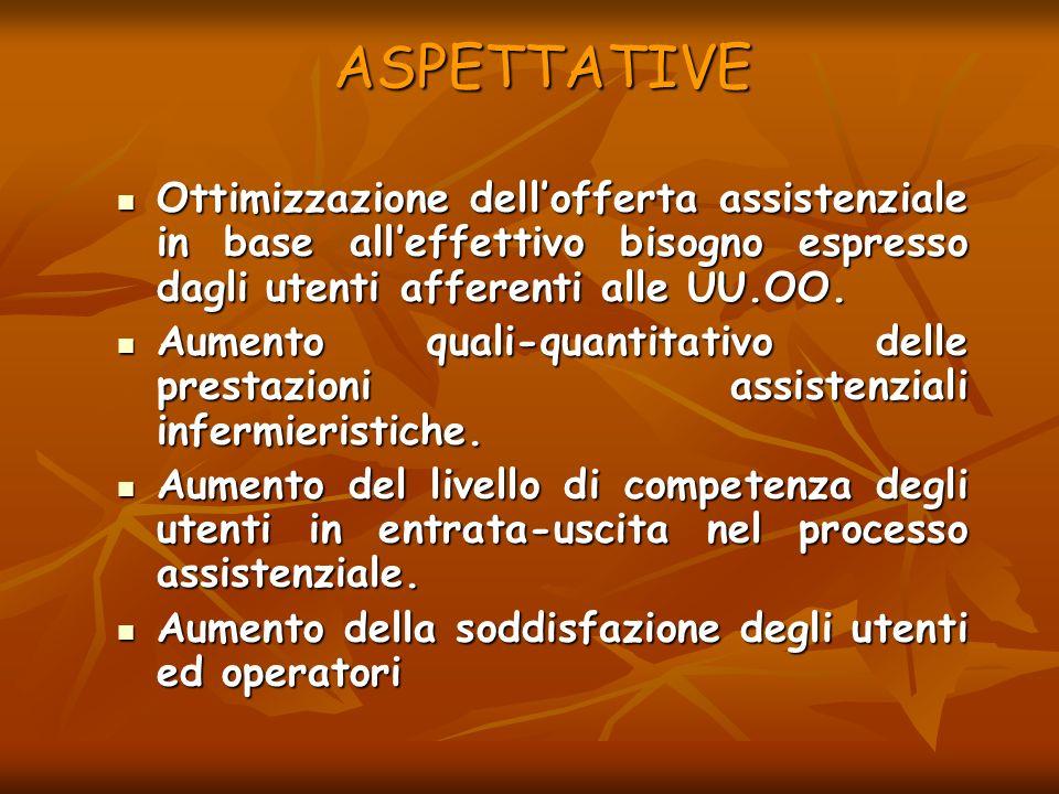 ASPETTATIVE Ottimizzazione dell'offerta assistenziale in base all'effettivo bisogno espresso dagli utenti afferenti alle UU.OO.