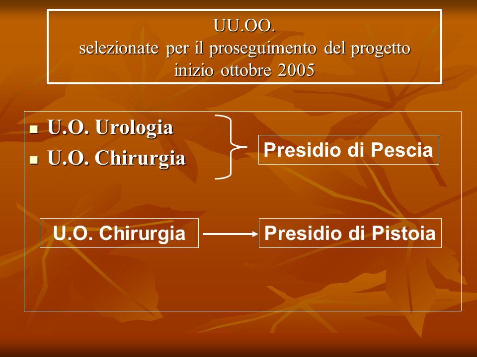 U.O. Urologia U.O. Chirurgia Presidio di Pescia U.O. Chirurgia