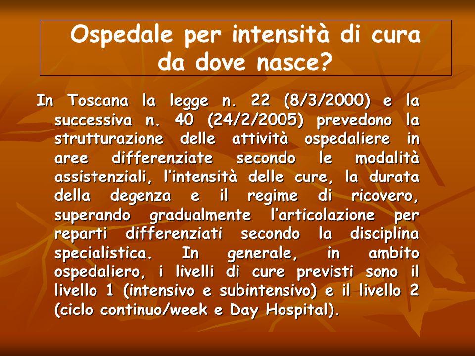 Ospedale per intensità di cura