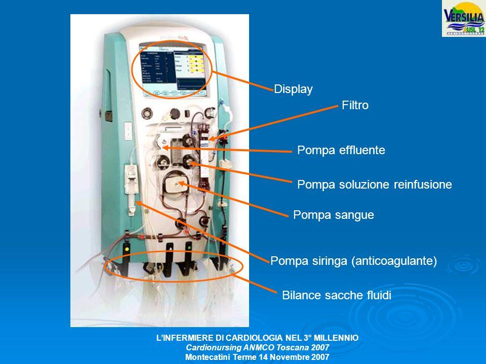 Display Filtro. Pompa effluente. Pompa soluzione reinfusione. Pompa sangue. Pompa siringa (anticoagulante)