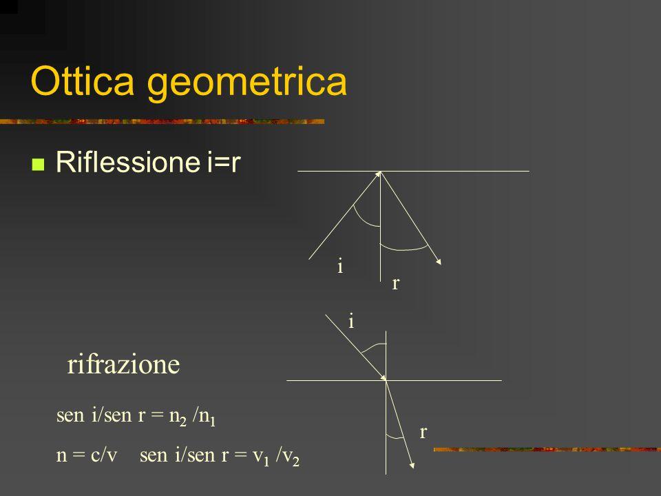 Ottica geometrica Riflessione i=r rifrazione i r i