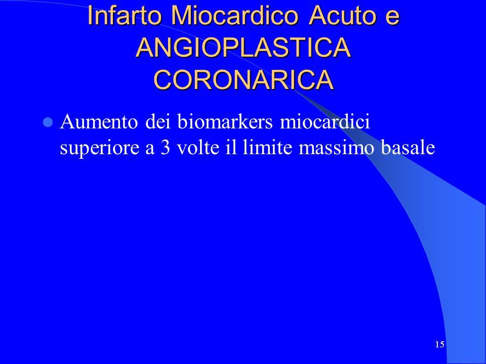 Infarto Miocardico Acuto e ANGIOPLASTICA CORONARICA