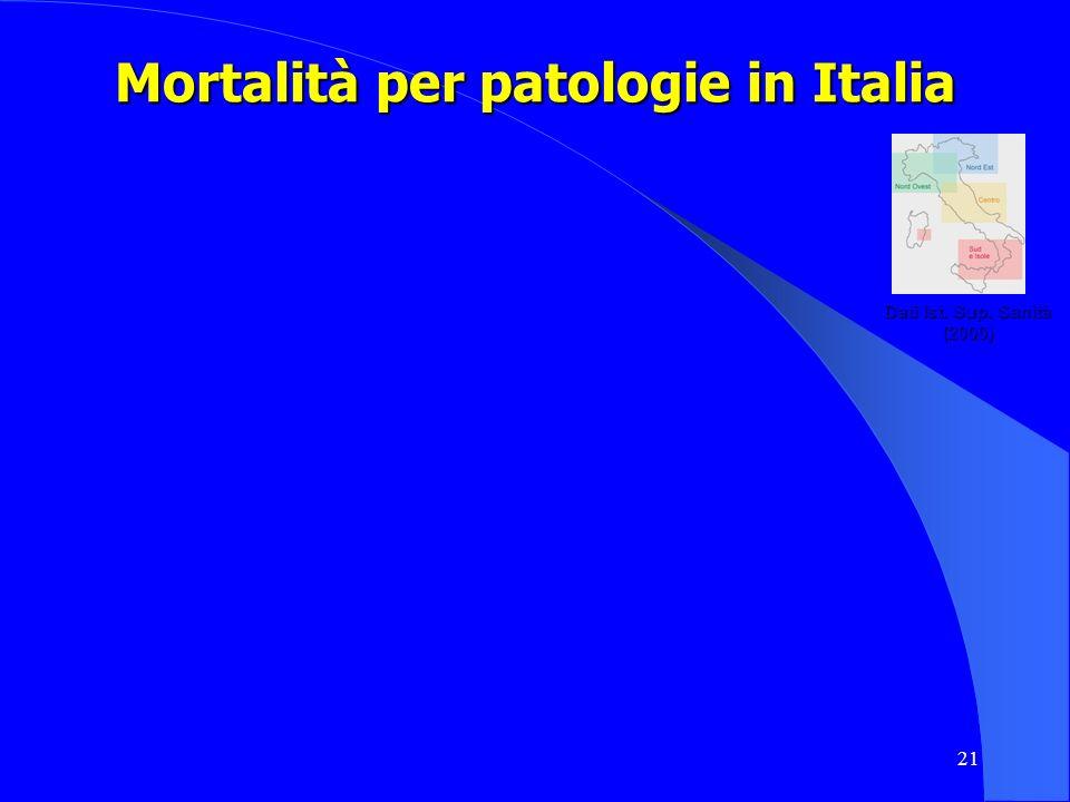 Mortalità per patologie in Italia