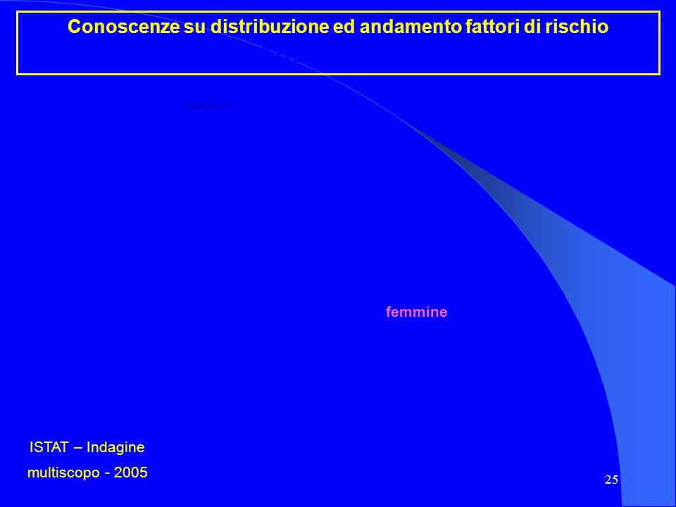 ISTAT – Indagine multiscopo - 2005