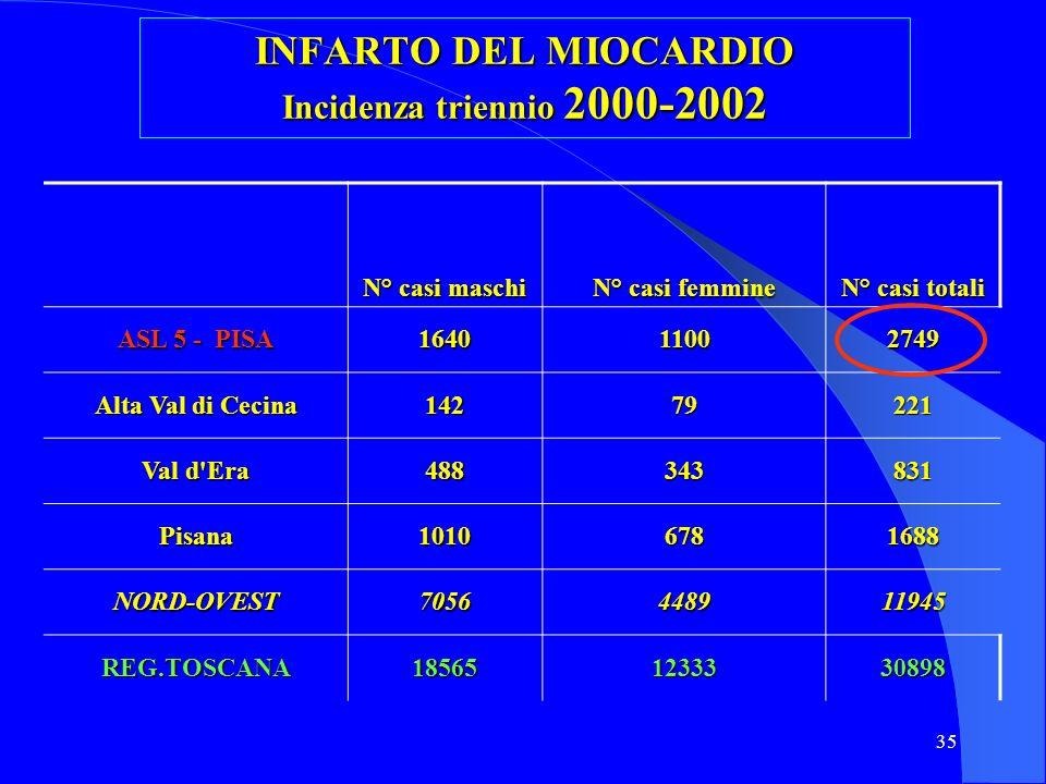 INFARTO DEL MIOCARDIO Incidenza triennio 2000-2002