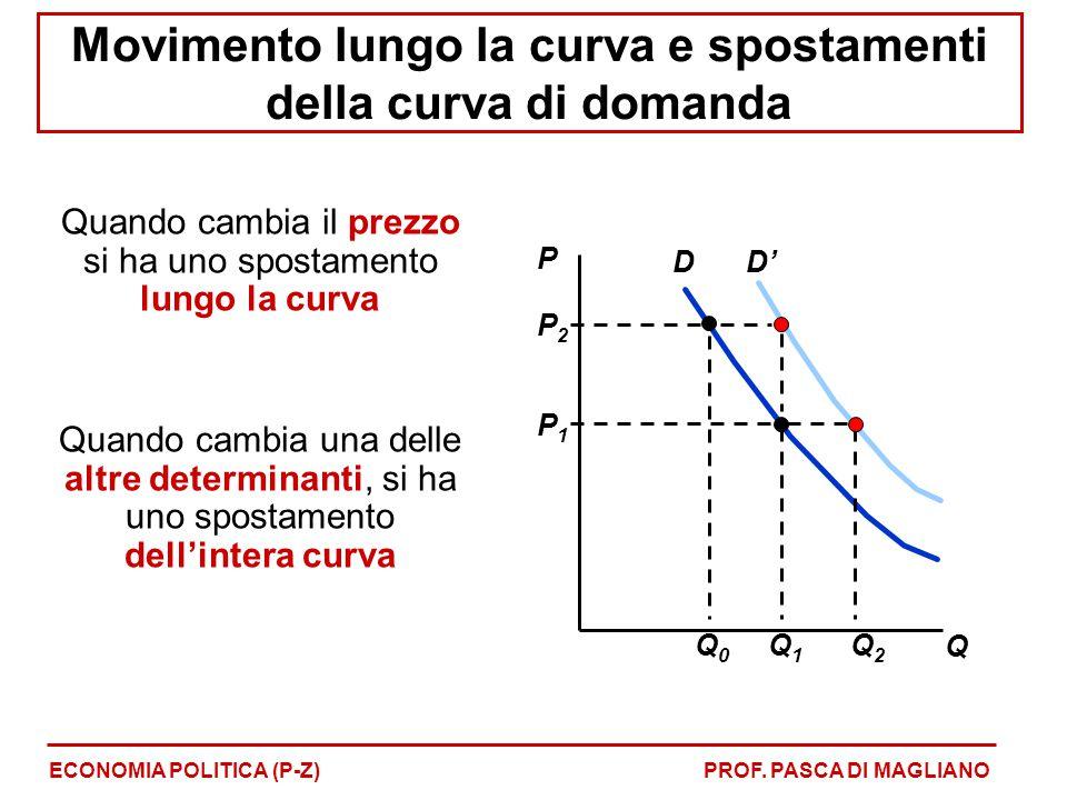 Movimento lungo la curva e spostamenti della curva di domanda