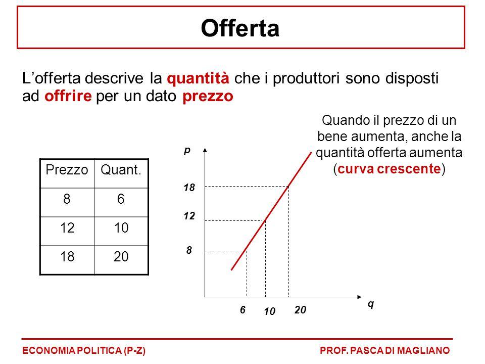 Offerta L'offerta descrive la quantità che i produttori sono disposti ad offrire per un dato prezzo.