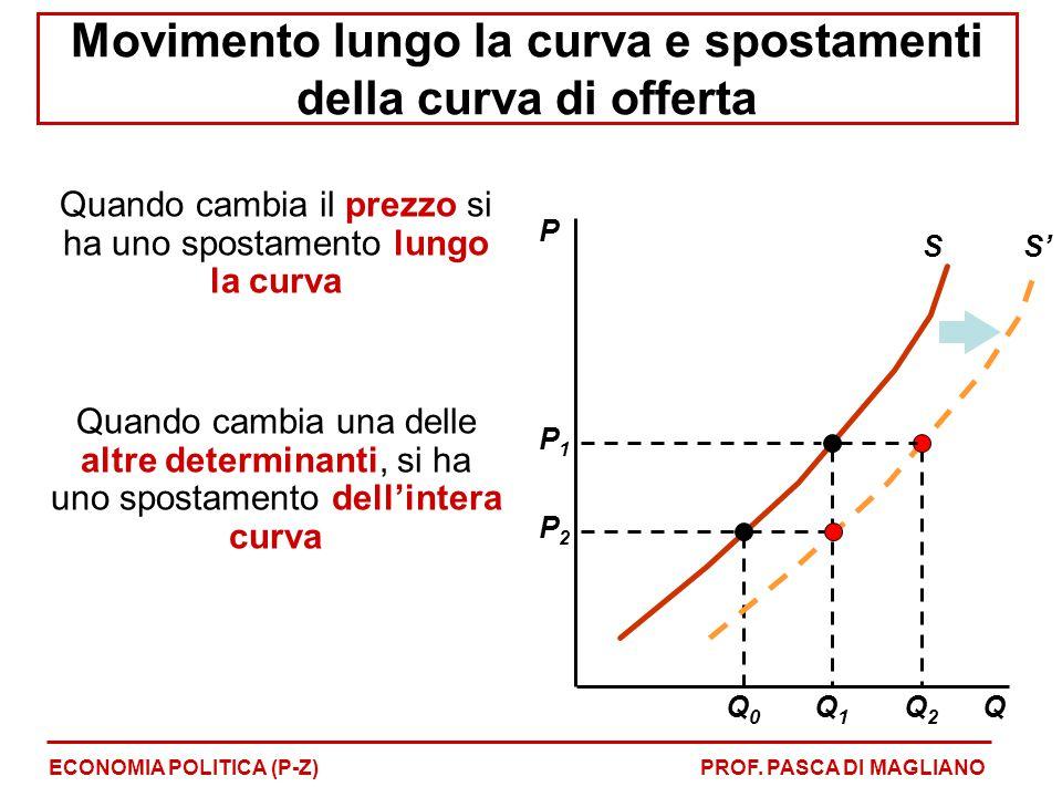 Movimento lungo la curva e spostamenti della curva di offerta