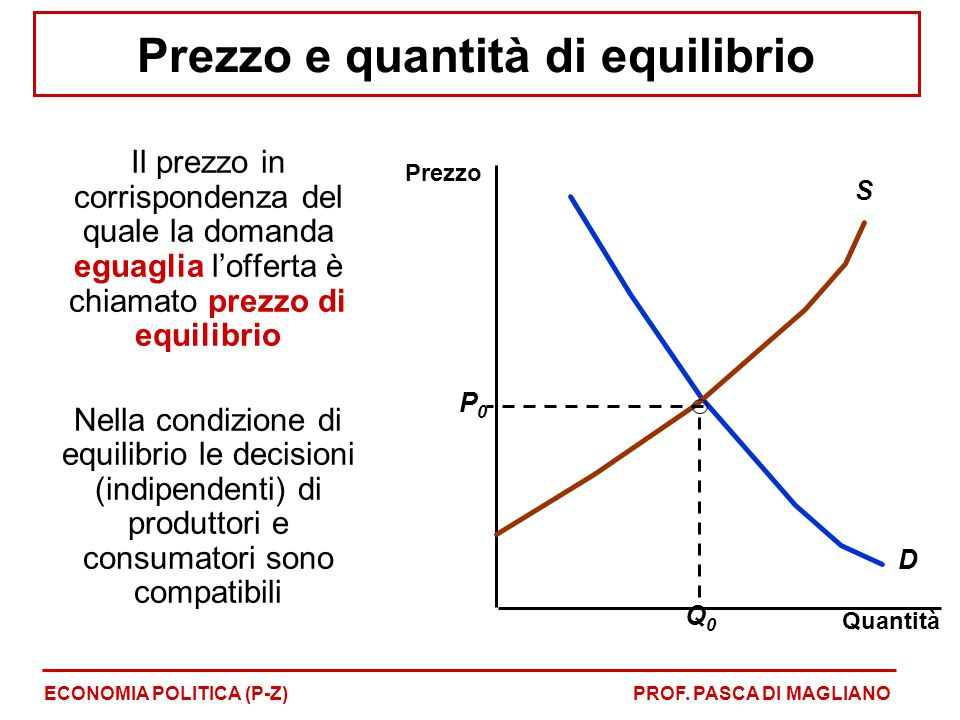 Prezzo e quantità di equilibrio