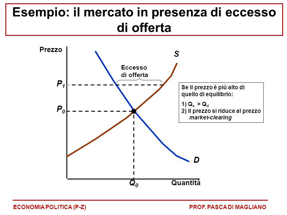 Esempio: il mercato in presenza di eccesso di offerta