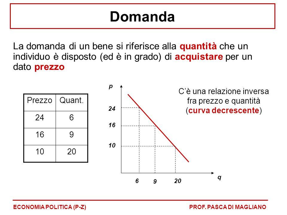 C'è una relazione inversa fra prezzo e quantità (curva decrescente)