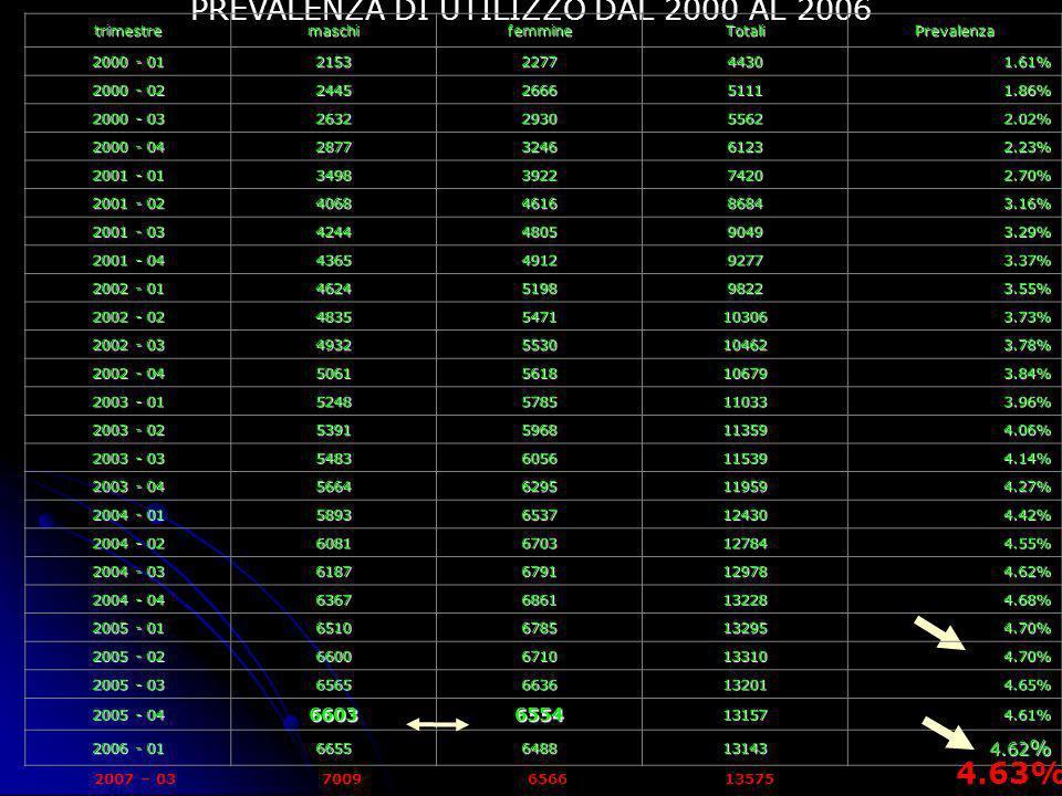 PREVALENZA DI UTILIZZO DAL 2000 AL 2006