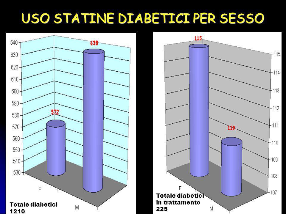 USO STATINE DIABETICI PER SESSO