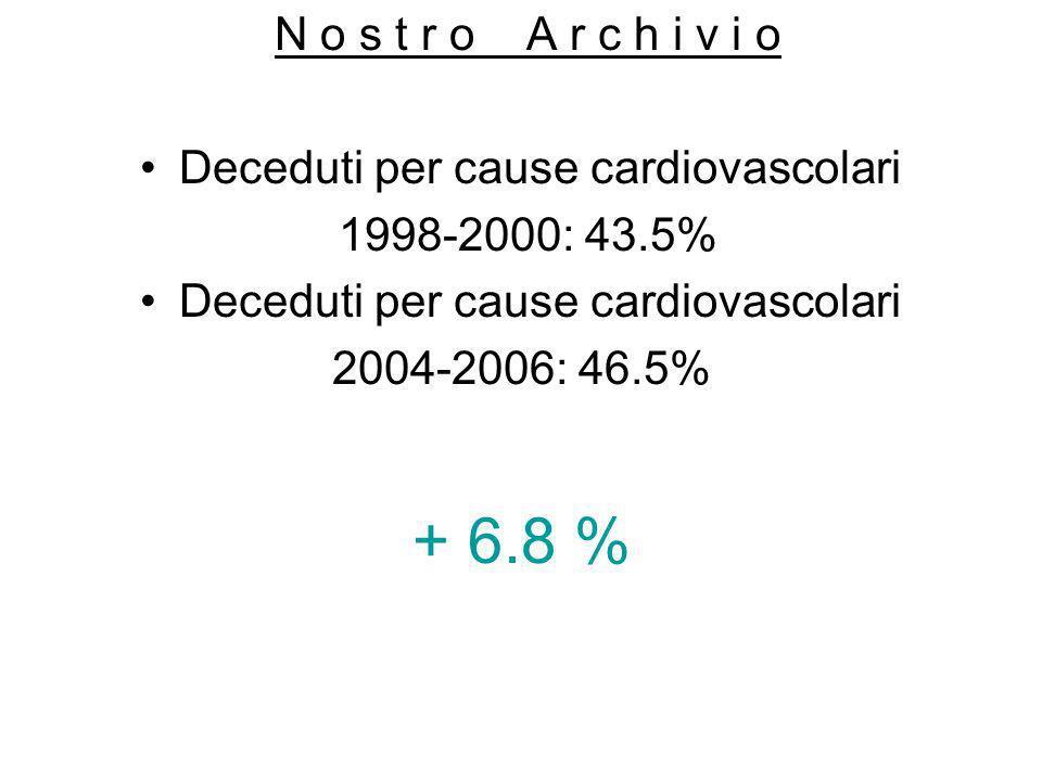 Deceduti per cause cardiovascolari