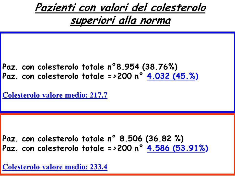 Pazienti con valori del colesterolo superiori alla norma