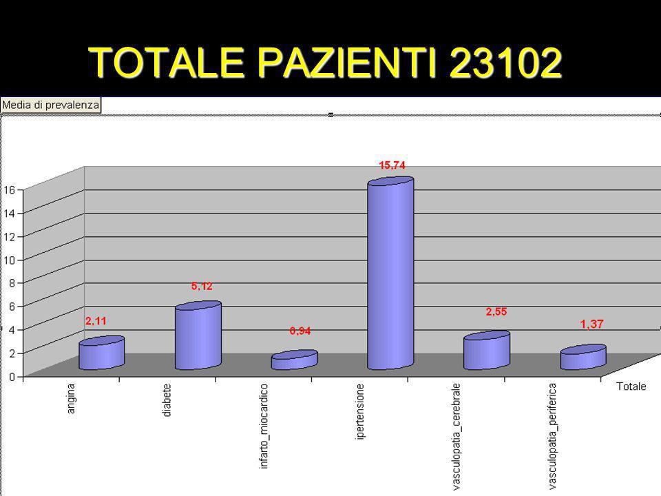 TOTALE PAZIENTI 23102
