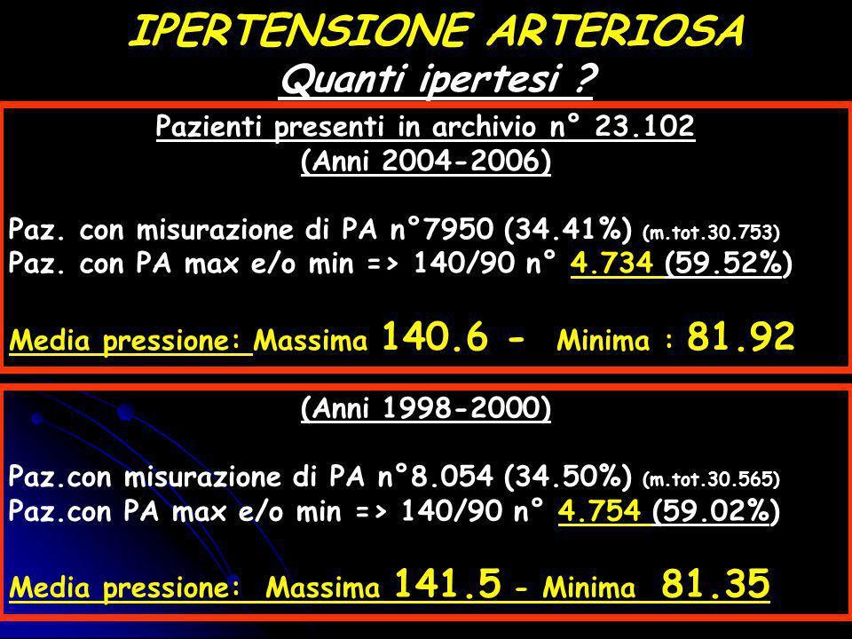 IPERTENSIONE ARTERIOSA Pazienti presenti in archivio n° 23.102