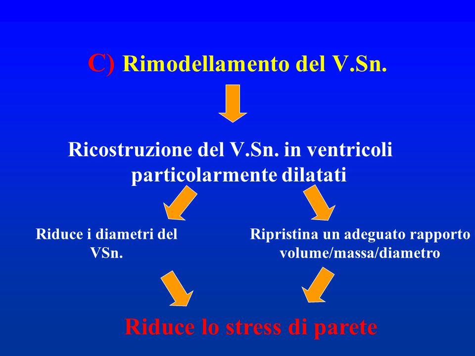 C) Rimodellamento del V.Sn.