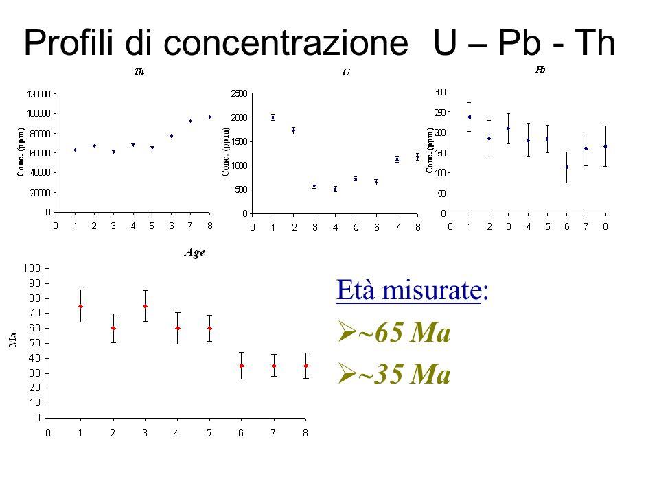 Profili di concentrazione U – Pb - Th