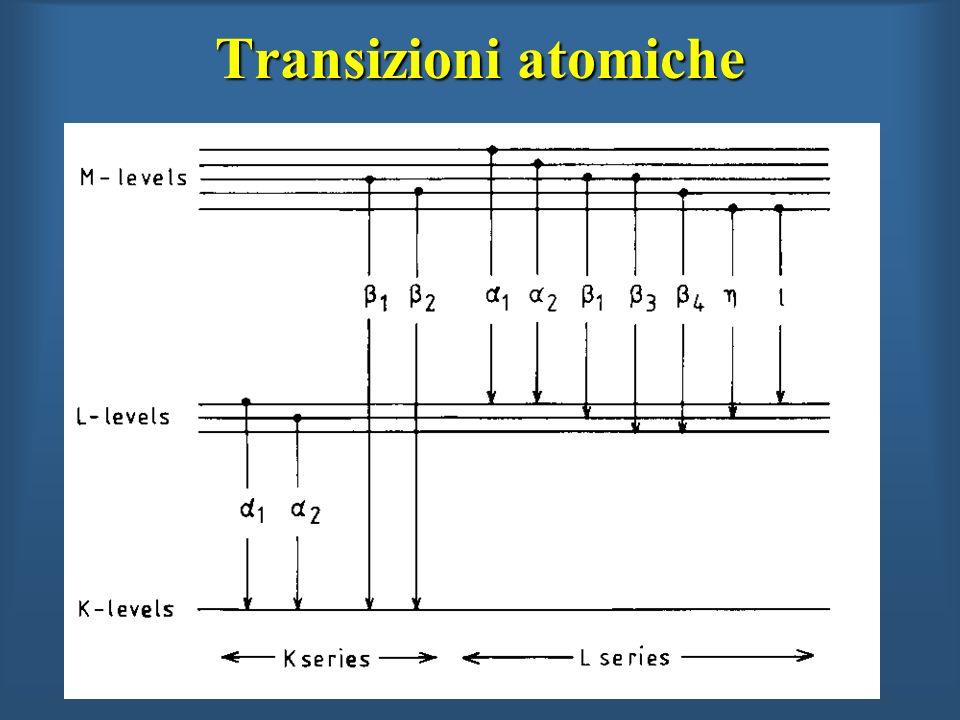 Transizioni atomiche