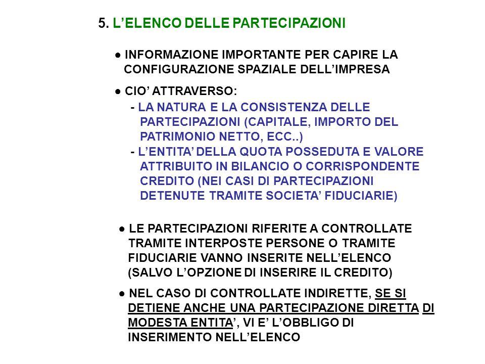 5. L'ELENCO DELLE PARTECIPAZIONI