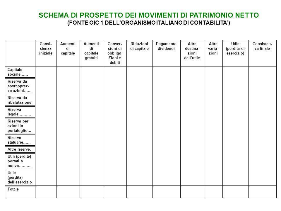SCHEMA DI PROSPETTO DEI MOVIMENTI DI PATRIMONIO NETTO