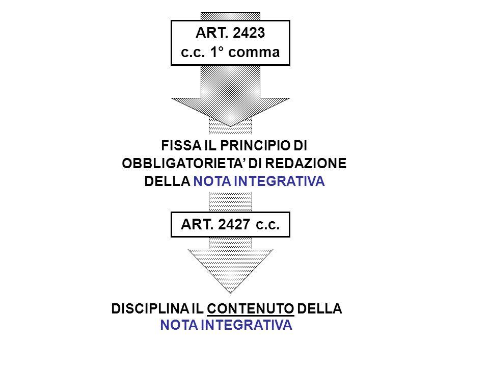 ART. 2423 c.c. 1° comma ART. 2427 c.c. FISSA IL PRINCIPIO DI