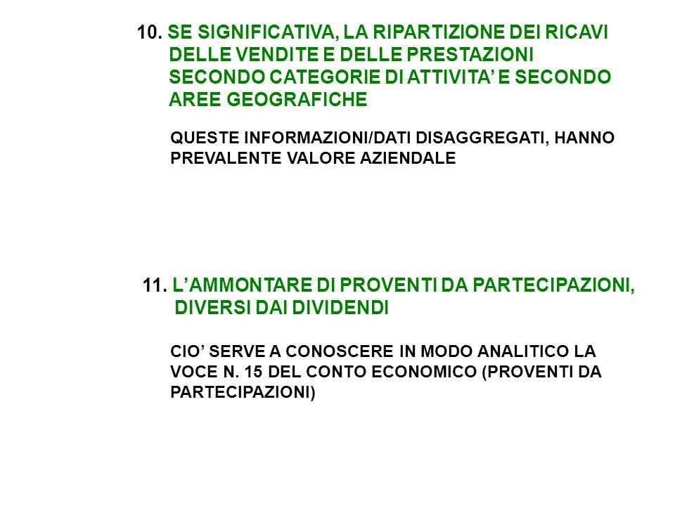 11. L'AMMONTARE DI PROVENTI DA PARTECIPAZIONI, DIVERSI DAI DIVIDENDI