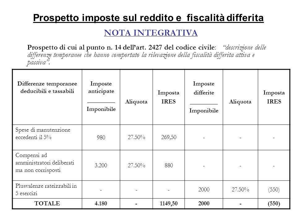 Prospetto imposte sul reddito e fiscalità differita