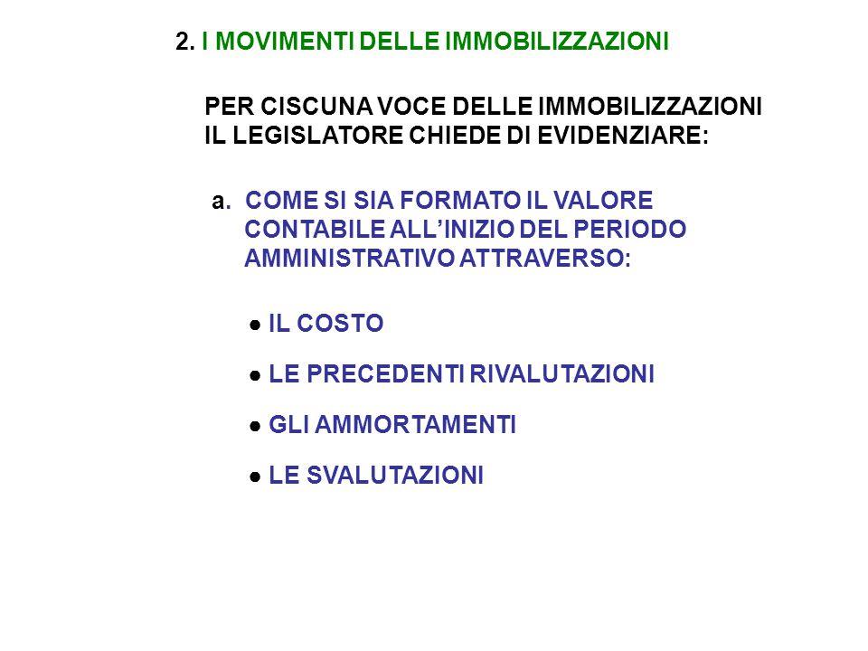 2. I MOVIMENTI DELLE IMMOBILIZZAZIONI
