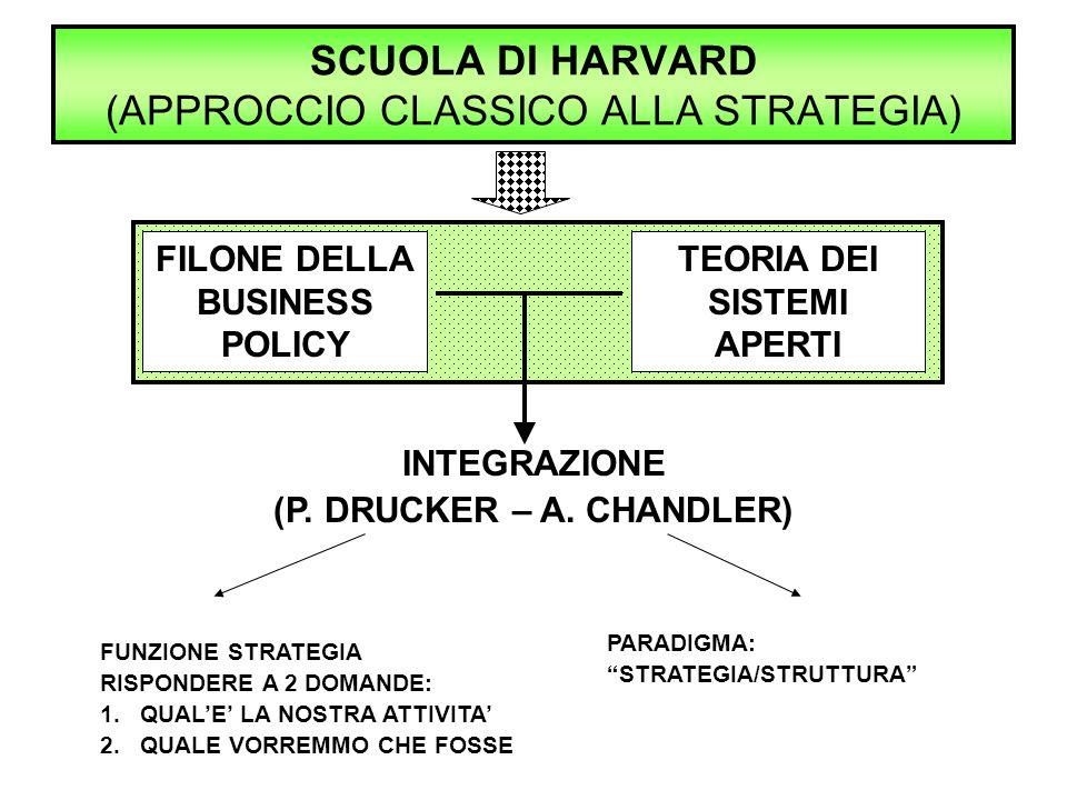 SCUOLA DI HARVARD (APPROCCIO CLASSICO ALLA STRATEGIA)
