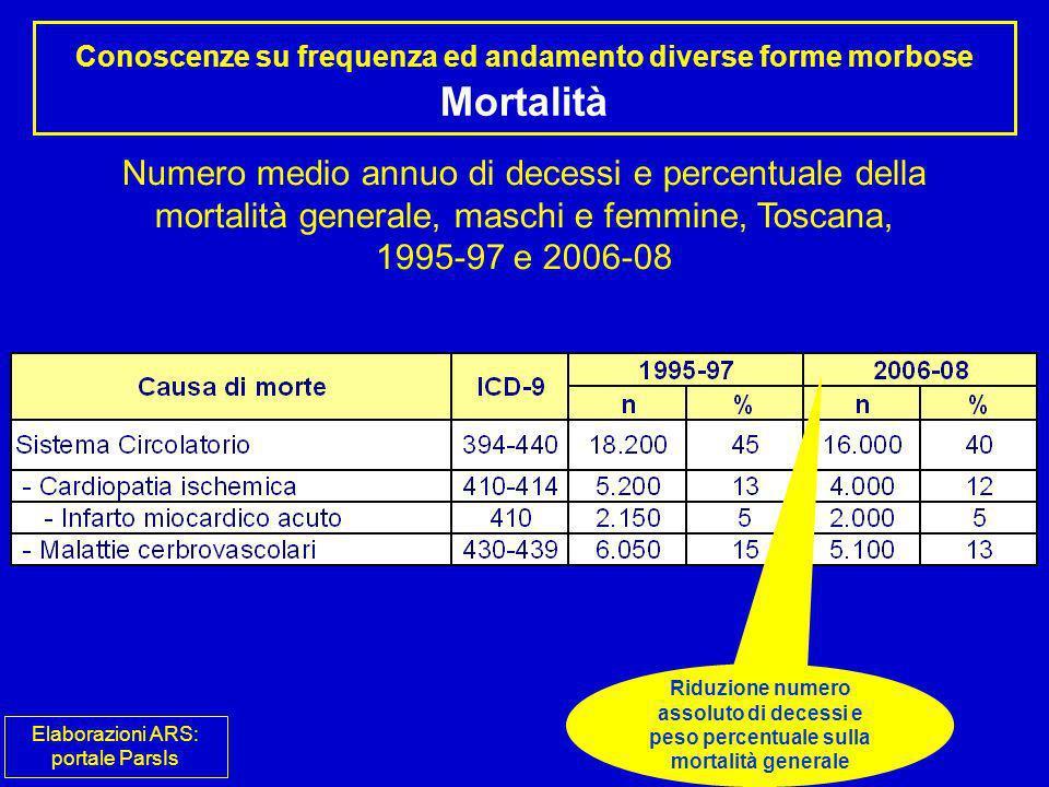 Conoscenze su frequenza ed andamento diverse forme morbose Mortalità
