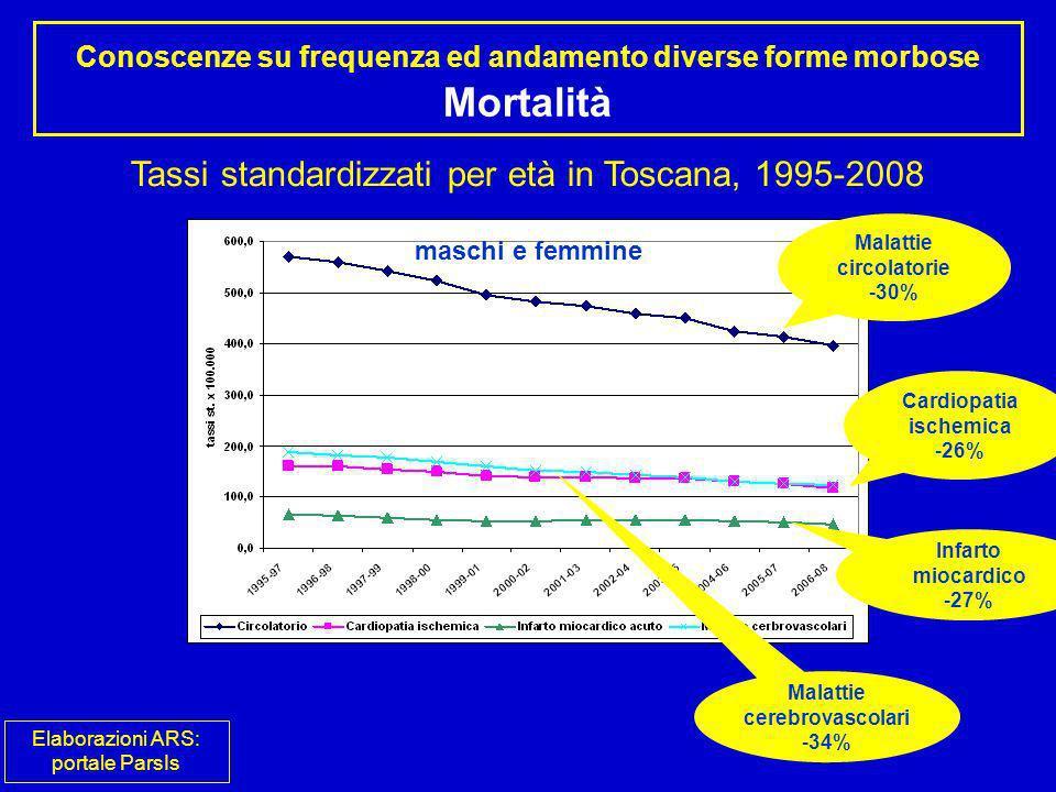 Tassi standardizzati per età in Toscana, 1995-2008