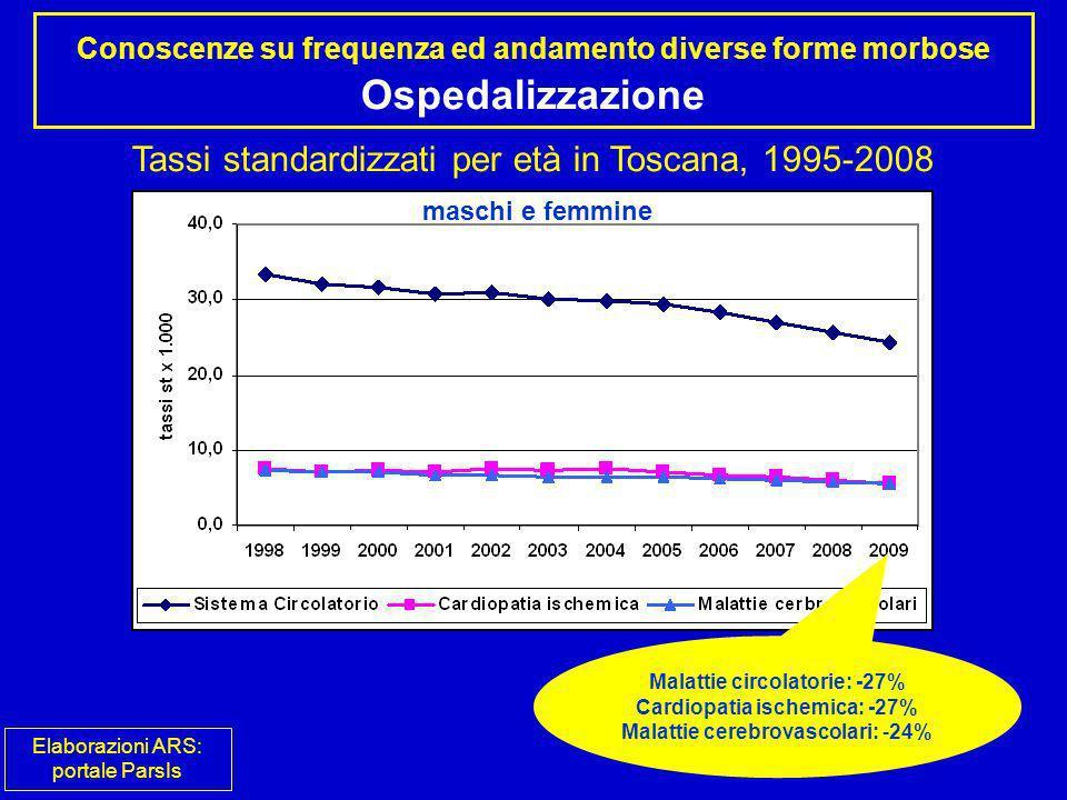 Malattie circolatorie: -27% Cardiopatia ischemica: -27%