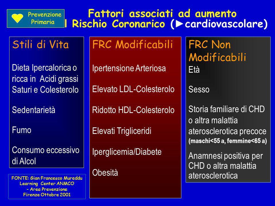 Fattori associati ad aumento del Rischio Coronarico (►cardiovascolare)
