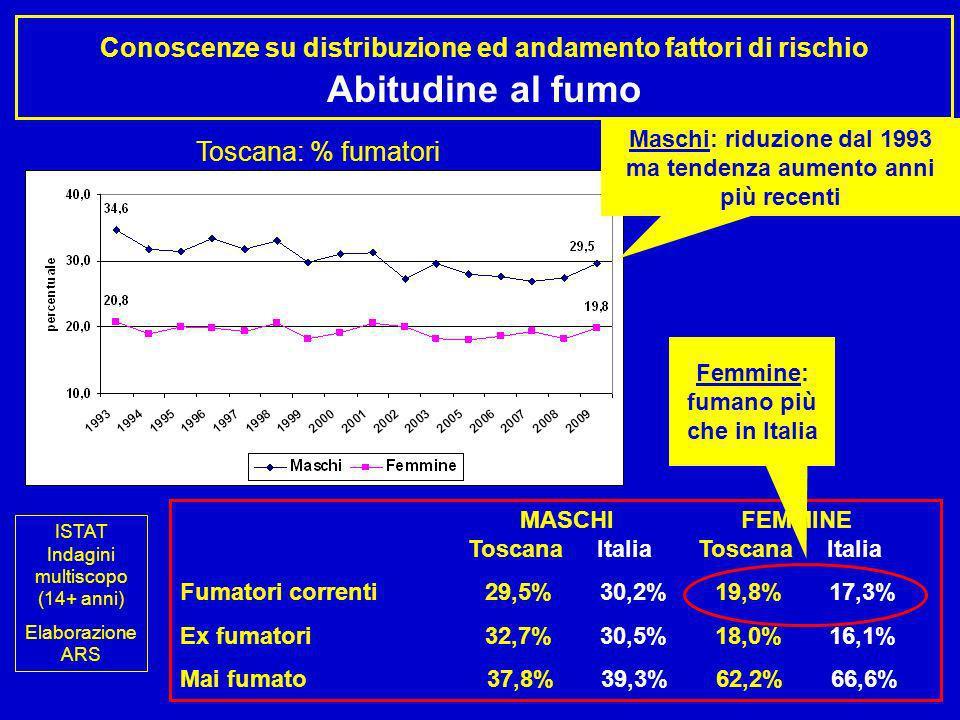 Maschi: riduzione dal 1993 ma tendenza aumento anni più recenti