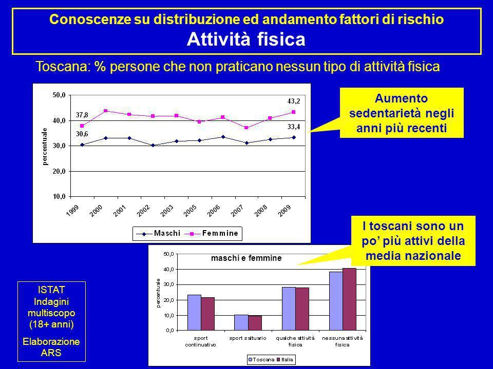 Toscana: % persone che non praticano nessun tipo di attività fisica